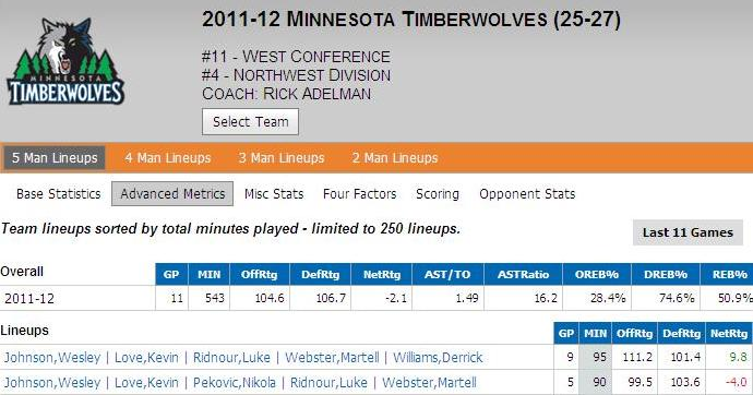 twolves stats