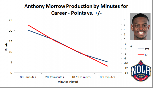 Morrow's production decreases when receiving less minutes on the court.
