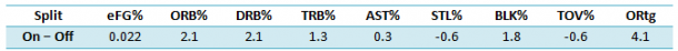 Net difference in Pelicans and opponents statistics for Anthony Morrow when he's On-Off the court.