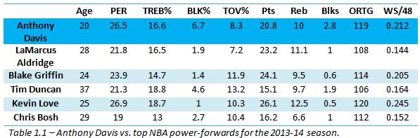 Anthony Davis vs top NBA power fowards for the 2013-14 season