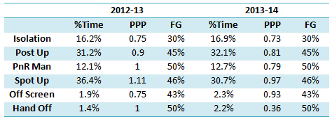 defensive possessions faced by anthony davis