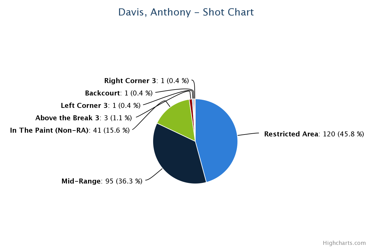 AD Pie Chart (2014)