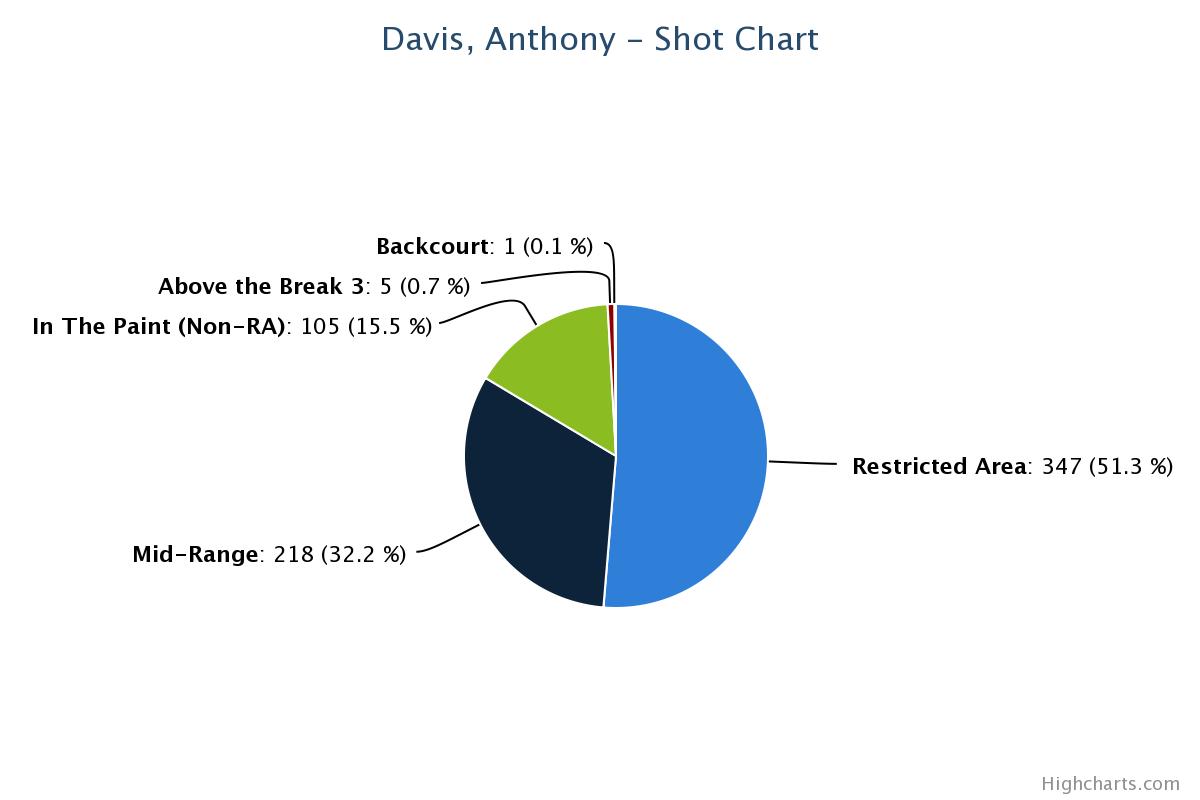 AD Shot Pie Chart 2012