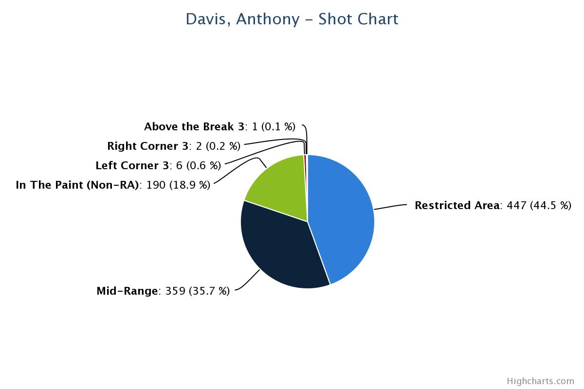 AD Shot Pie Chart (2013)