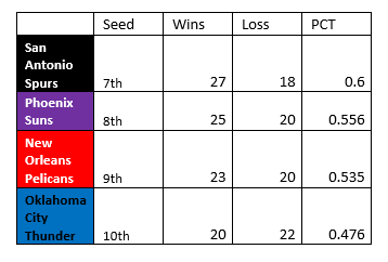 15th Jan - Predicted Playoff Standings