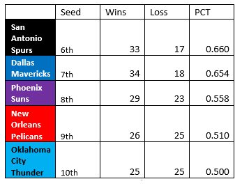29th Jan - Predicted Playoff Standings