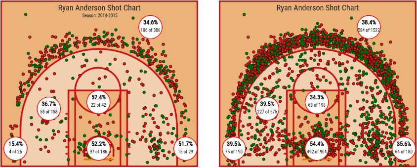 Anderson shot charts - Clemens