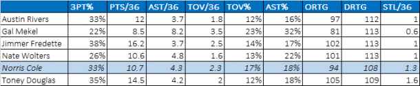 norris cole against other pgs