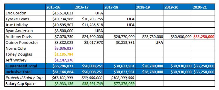 Pelicans current salary cap situaion